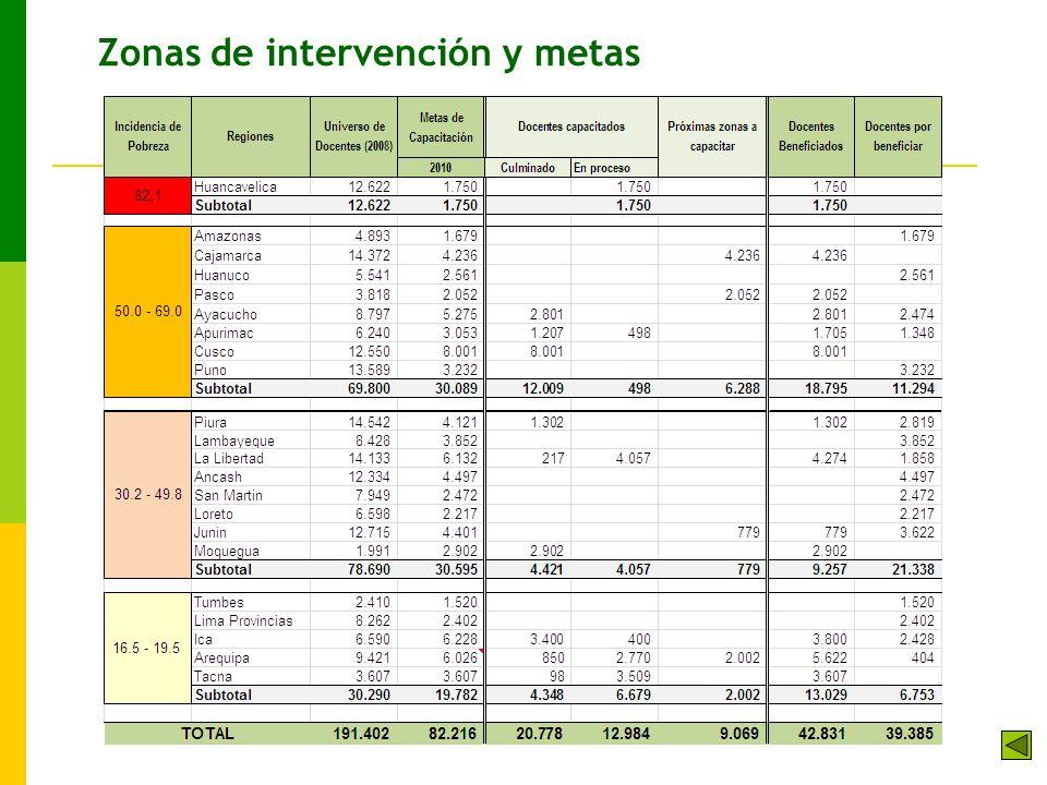 Zonas de intervención y metas