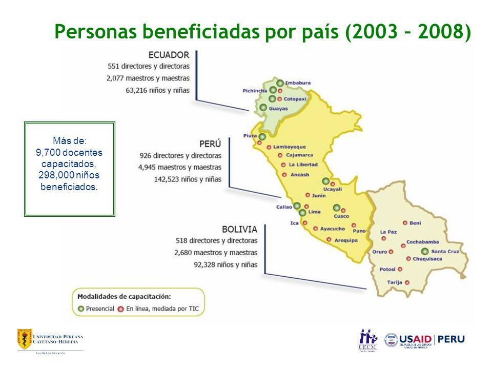 Personas beneficiadas por país (2003 – 2008)