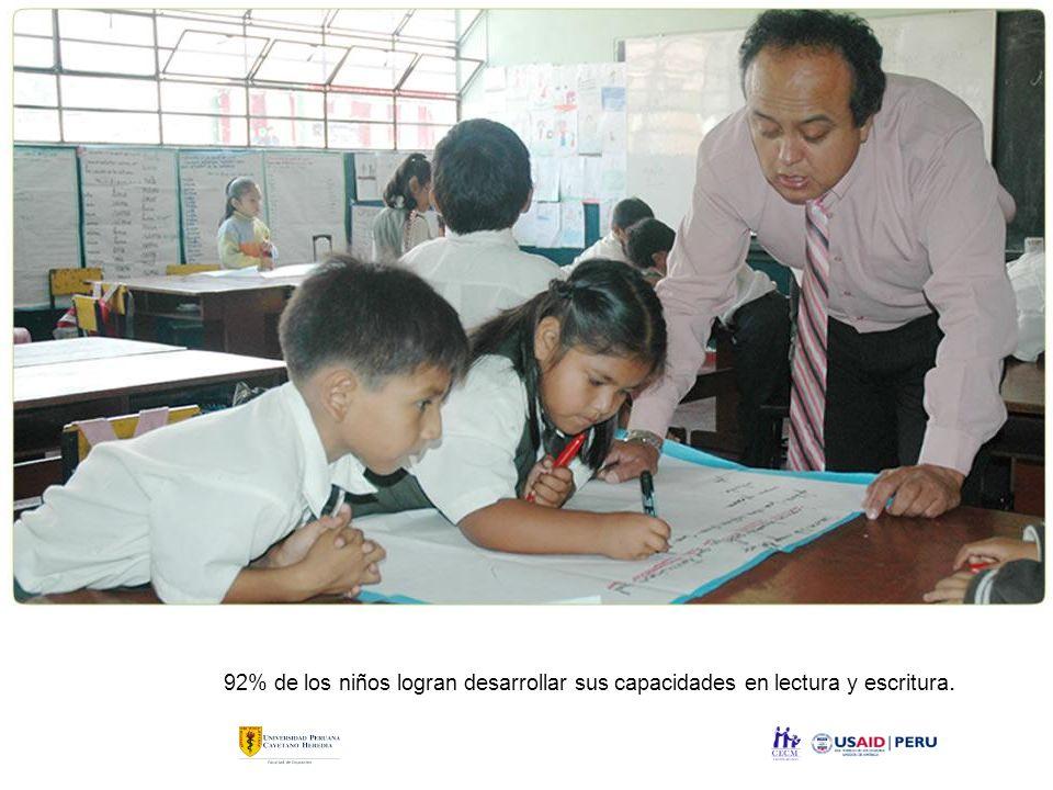 92% de los niños logran desarrollar sus capacidades en lectura y escritura.