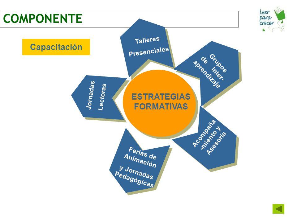 COMPONENTE Capacitación ESTRATEGIAS FORMATIVAS Talleres Presenciales