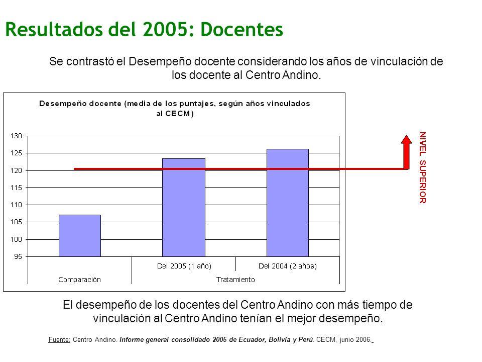 Resultados del 2005: Docentes