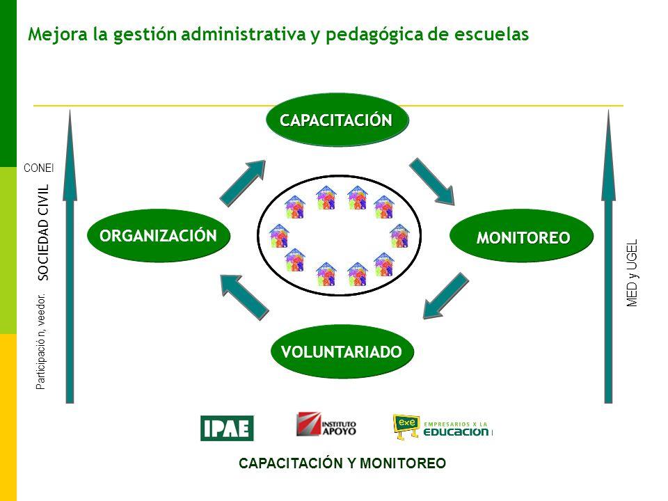 Mejora la gestión administrativa y pedagógica de escuelas