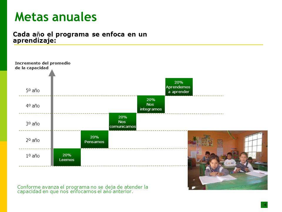 Metas anuales Cada año el programa se enfoca en un aprendizaje: 5º año