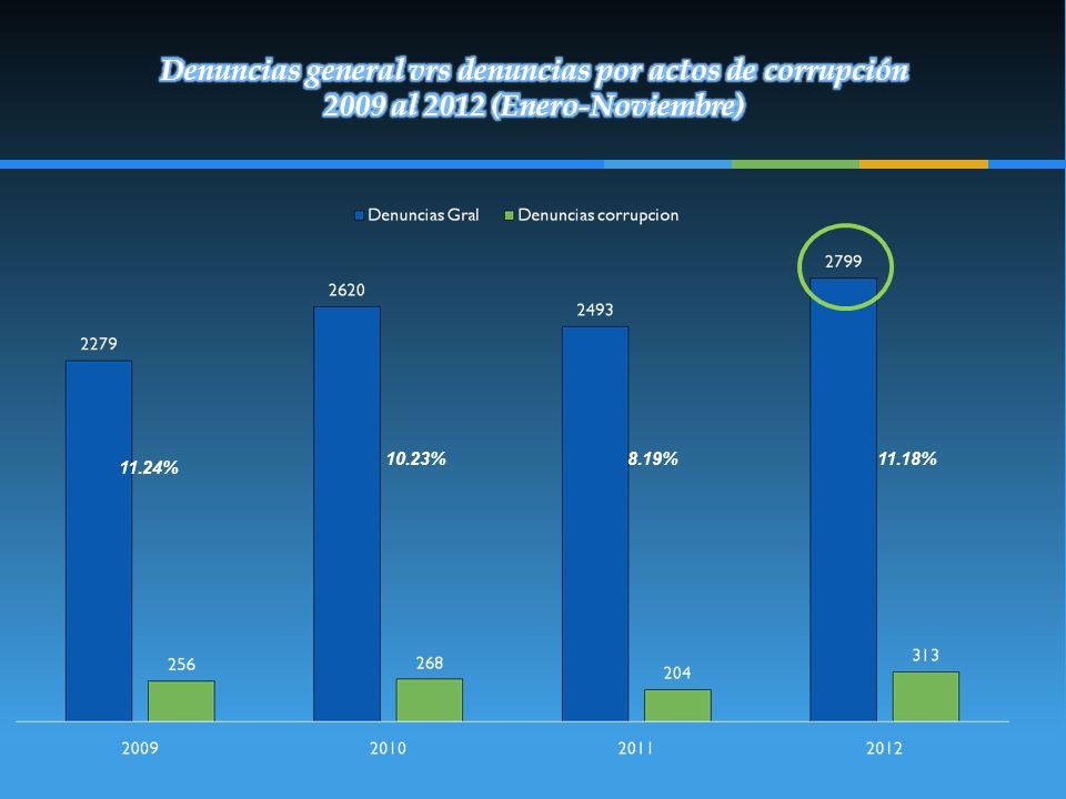 Denuncias general vrs denuncias por actos de corrupción 2009 al 2012 (Enero-Noviembre)
