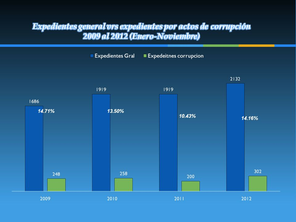 Expedientes general vrs expedientes por actos de corrupción 2009 al 2012 (Enero-Noviembre)