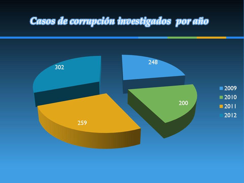 Casos de corrupción investigados por año