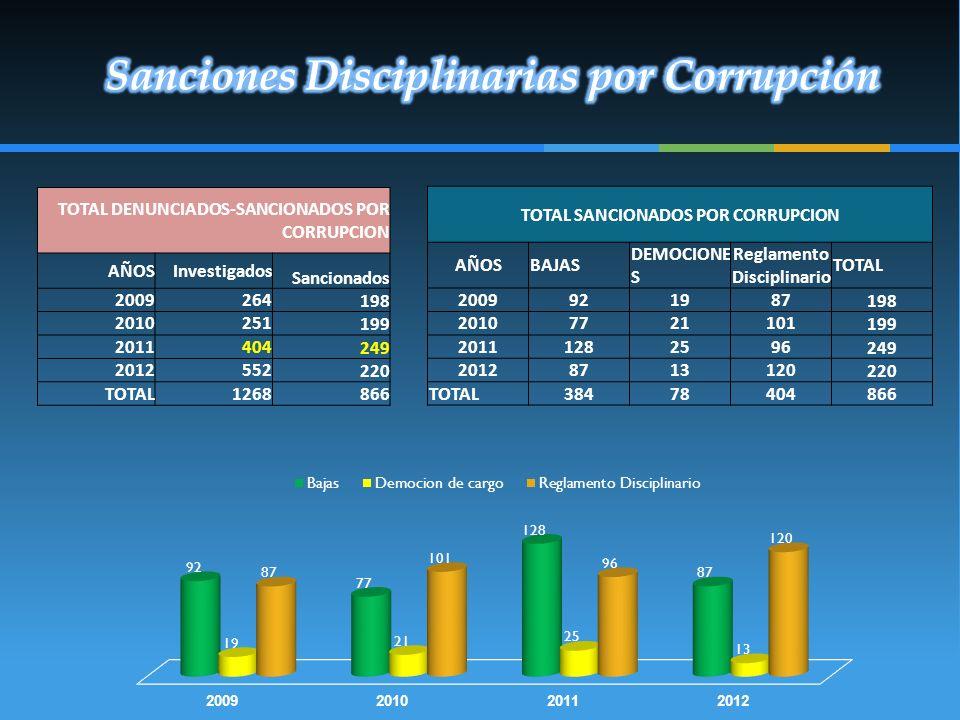Sanciones Disciplinarias por Corrupción