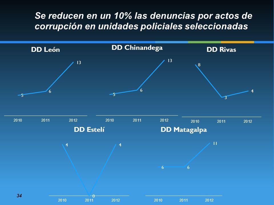 Se reducen en un 10% las denuncias por actos de corrupción en unidades policiales seleccionadas