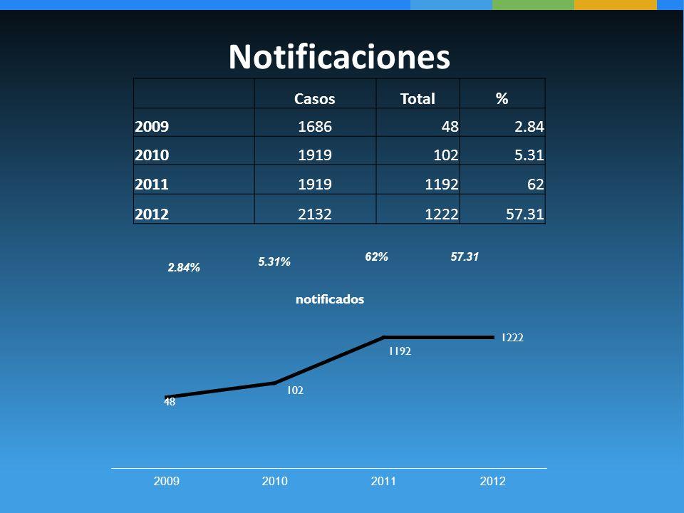 Notificaciones Casos Total % 2009 1686 48 2.84 2010 1919 102 5.31 2011
