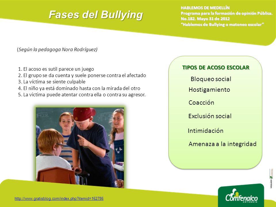 Fases del Bullying Bloqueo social Hostigamiento Coacción