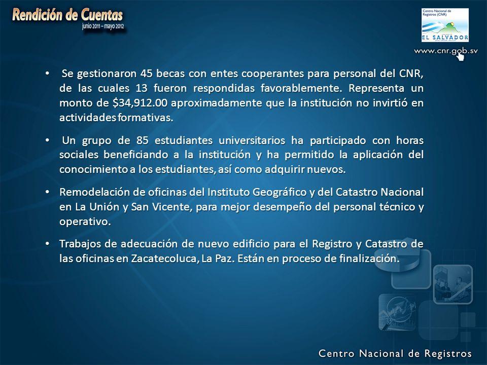 Se gestionaron 45 becas con entes cooperantes para personal del CNR, de las cuales 13 fueron respondidas favorablemente. Representa un monto de $34,912.00 aproximadamente que la institución no invirtió en actividades formativas.