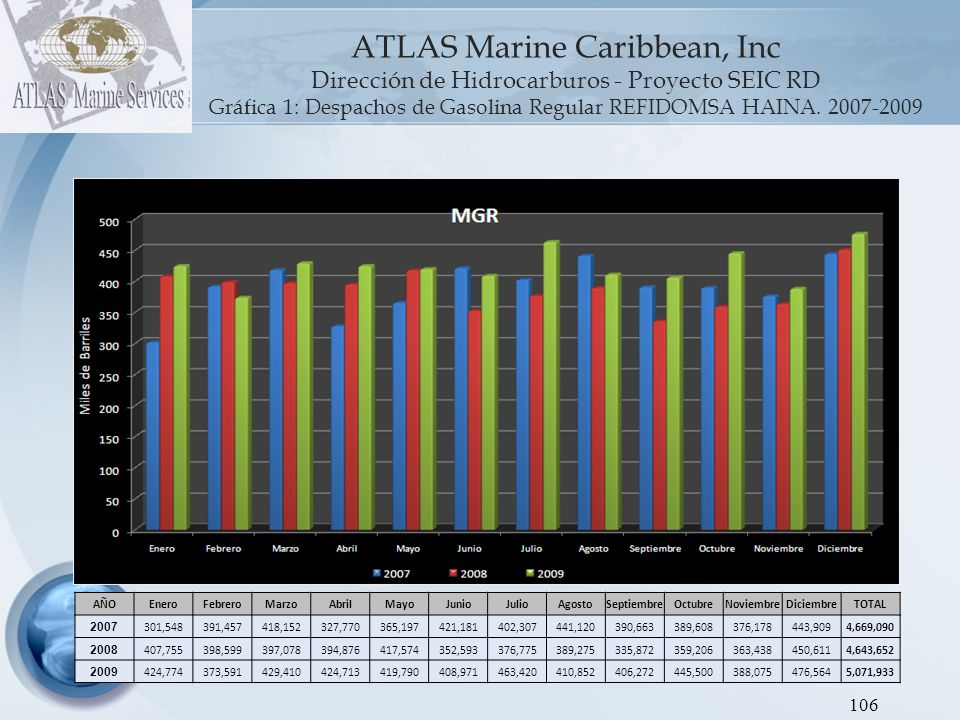 Gráfica 1: Despachos de Gasolina Regular REFIDOMSA HAINA. 2007-2009