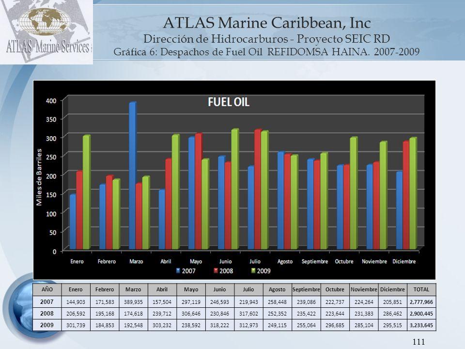 Gráfica 6: Despachos de Fuel Oil REFIDOMSA HAINA. 2007-2009