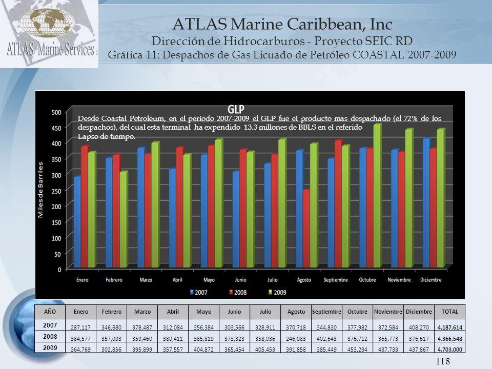 Gráfica 11: Despachos de Gas Licuado de Petróleo COASTAL 2007-2009