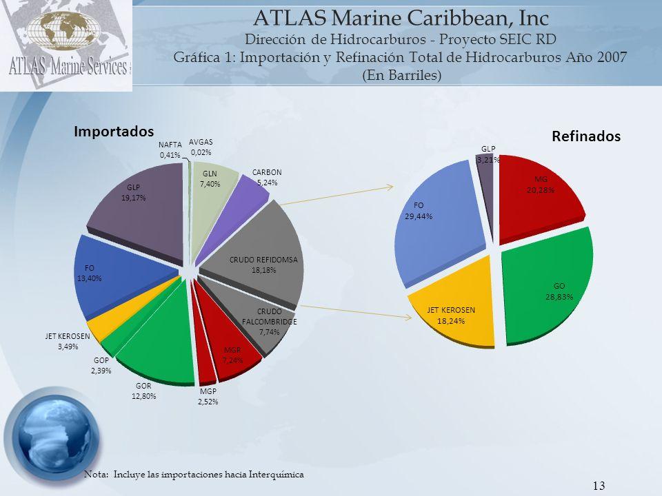 Gráfica 1: Importación y Refinación Total de Hidrocarburos Año 2007