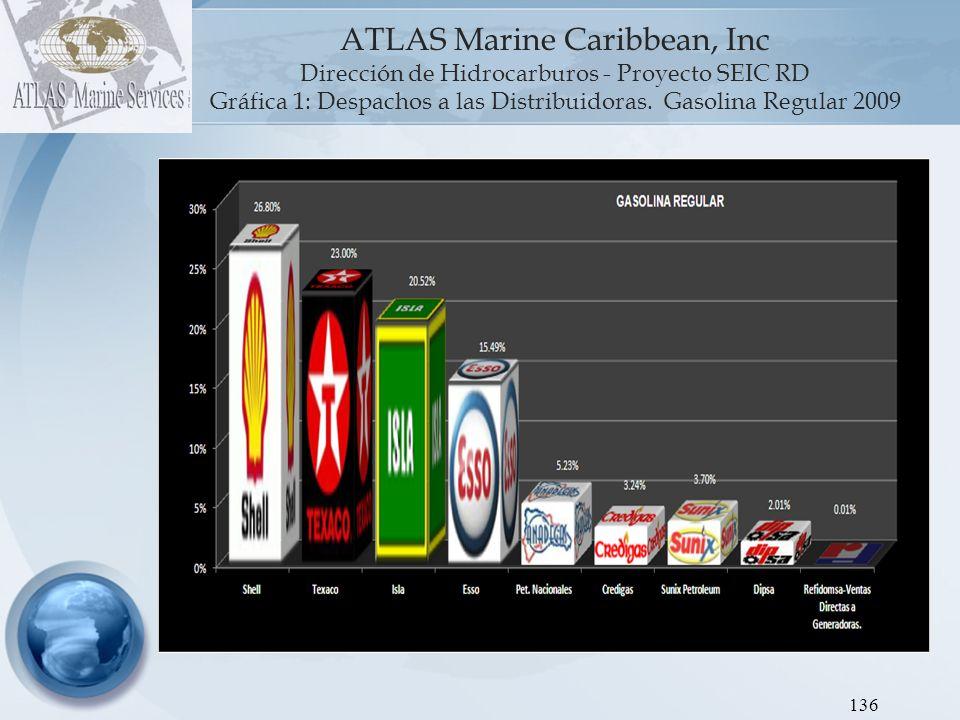 Gráfica 1: Despachos a las Distribuidoras. Gasolina Regular 2009