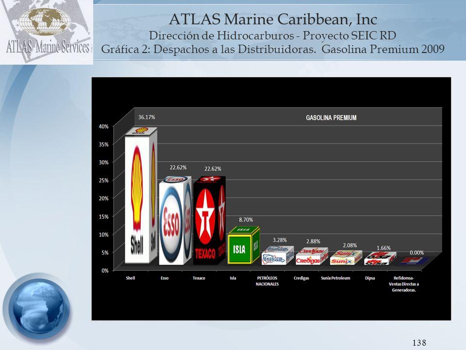 Gráfica 2: Despachos a las Distribuidoras. Gasolina Premium 2009