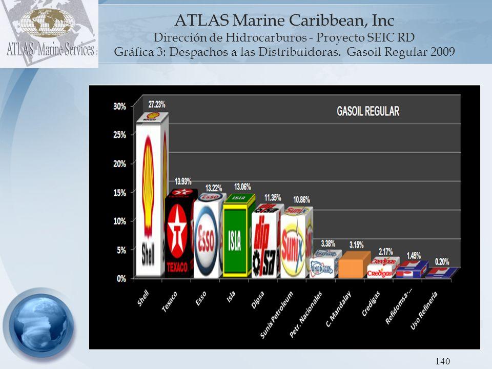 Gráfica 3: Despachos a las Distribuidoras. Gasoil Regular 2009