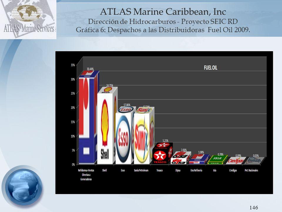 Gráfica 6: Despachos a las Distribuidoras Fuel Oil 2009.