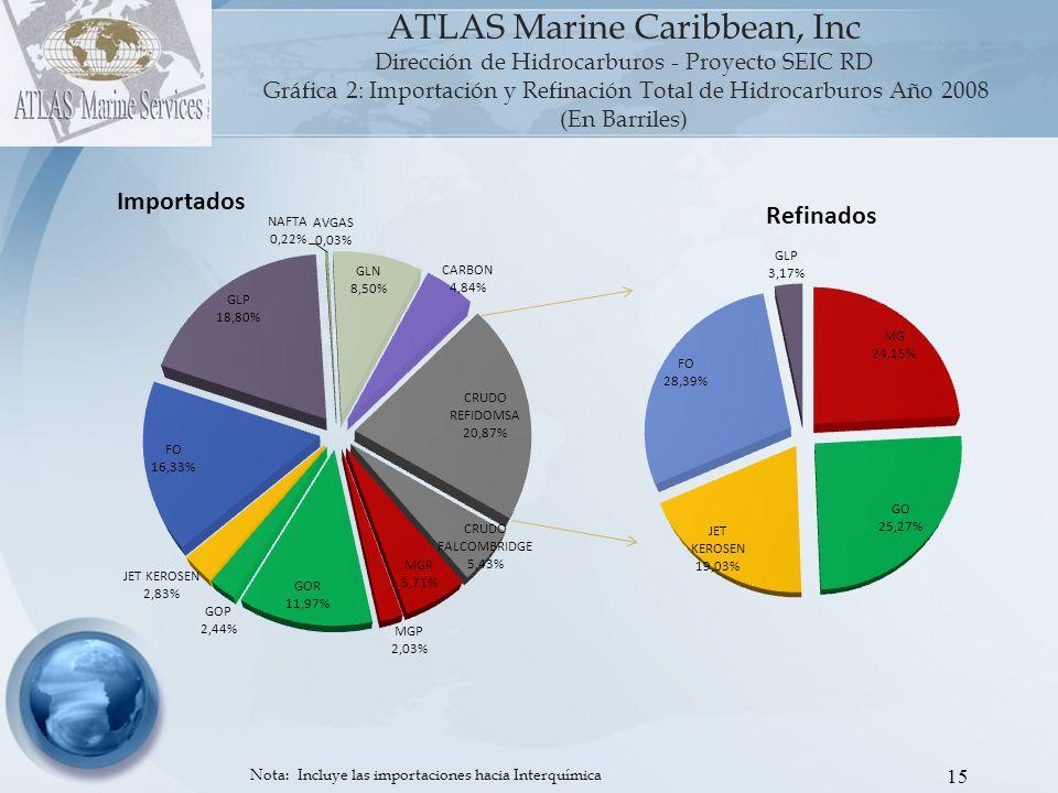 Gráfica 2: Importación y Refinación Total de Hidrocarburos Año 2008