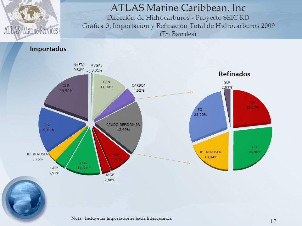 Gráfica 3: Importación y Refinación Total de Hidrocarburos 2009