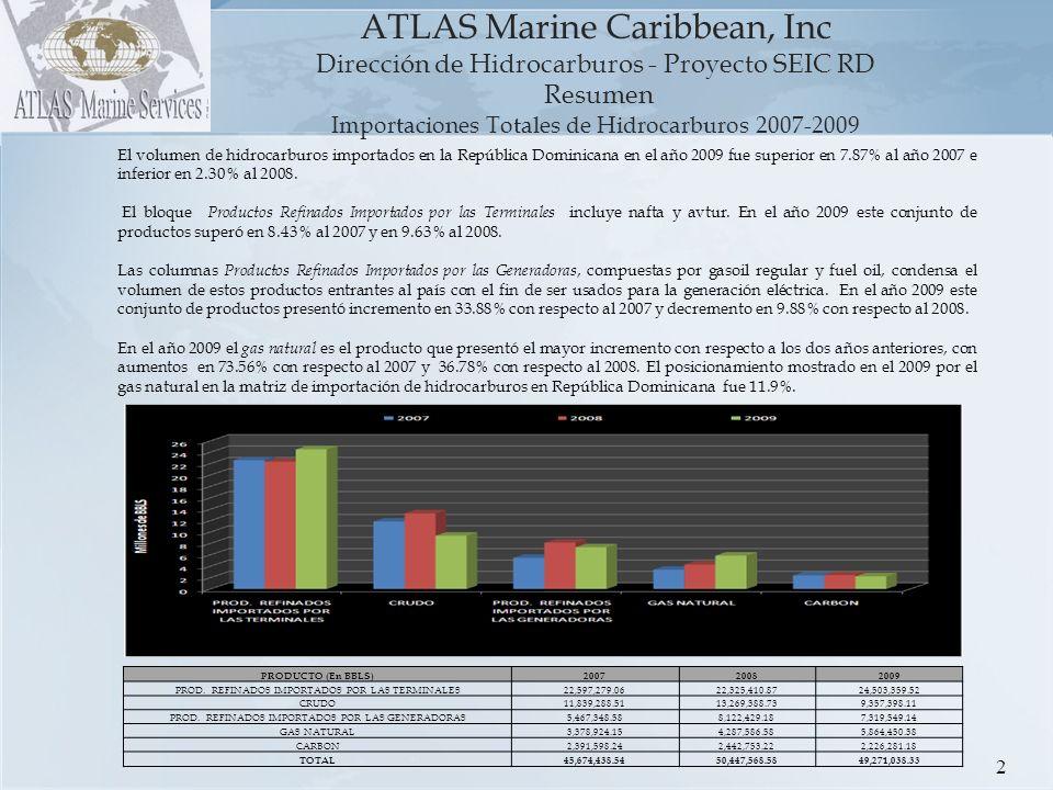 ATLAS Marine Caribbean, Inc Dirección de Hidrocarburos - Proyecto SEIC RD