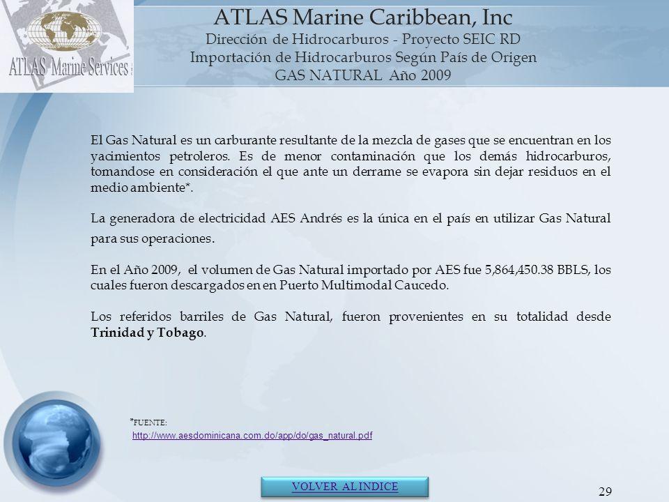 Importación de Hidrocarburos Según País de Origen