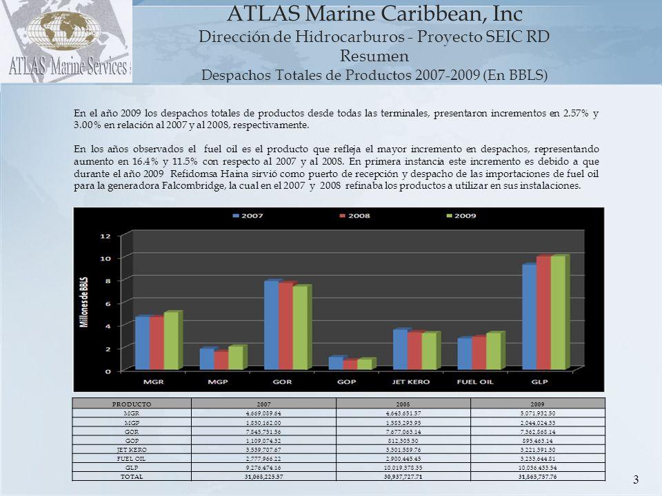Despachos Totales de Productos 2007-2009 (En BBLS)