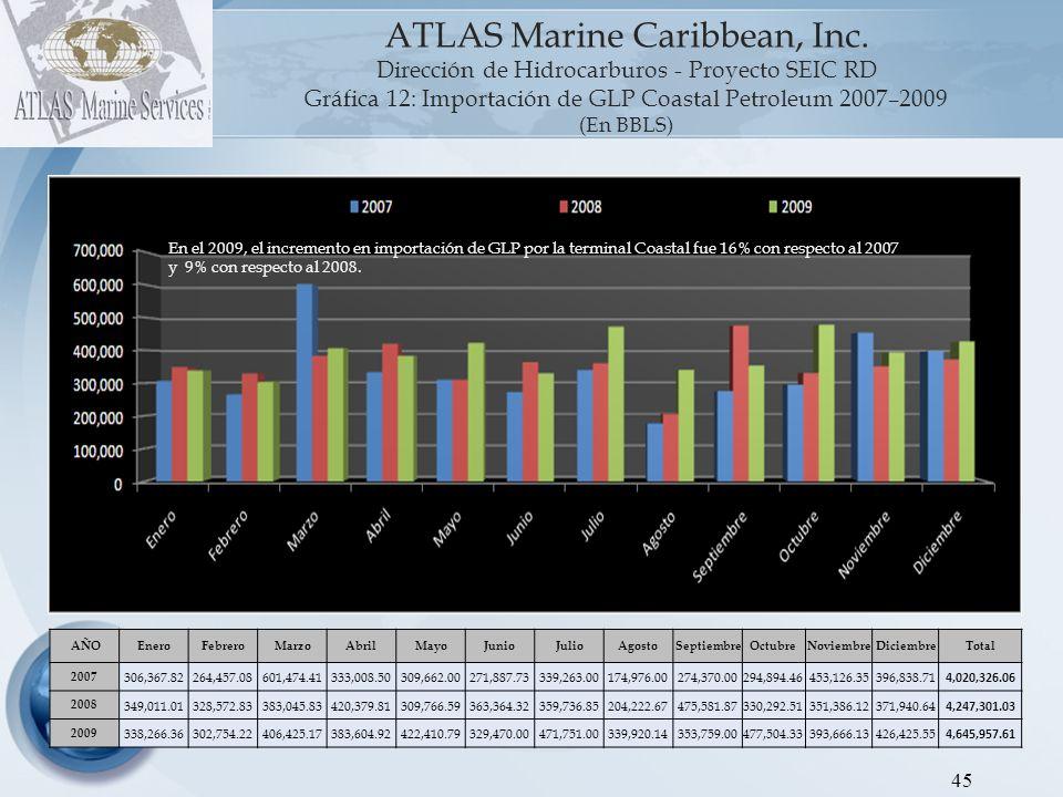 ATLAS Marine Caribbean, Inc