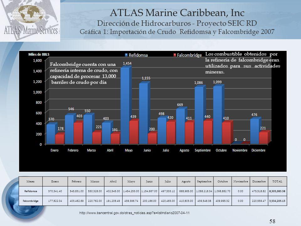 ATLAS Marine Caribbean, Inc Dirección de Hidrocarburos - Proyecto SEIC RD Gráfica 1: Importación de Crudo Refidomsa y Falcombridge 2007