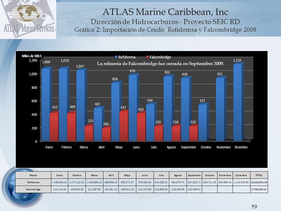 ATLAS Marine Caribbean, Inc Dirección de Hidrocarburos - Proyecto SEIC RD Gráfica 2: Importación de Crudo Refidomsa y Falcombridge 2008