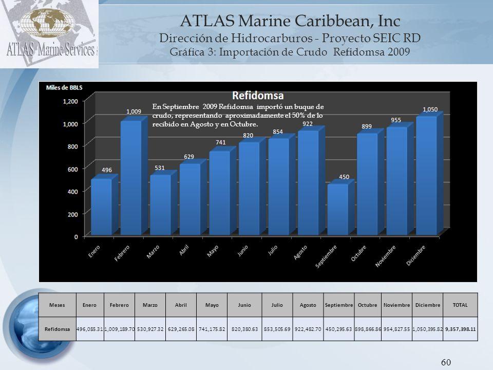 ATLAS Marine Caribbean, Inc Dirección de Hidrocarburos - Proyecto SEIC RD Gráfica 3: Importación de Crudo Refidomsa 2009