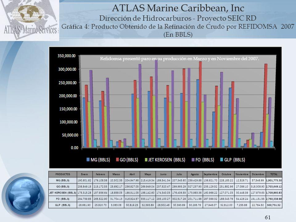 ATLAS Marine Caribbean, Inc Dirección de Hidrocarburos - Proyecto SEIC RD Gráfica 4: Producto Obtenido de la Refinación de Crudo por REFIDOMSA 2007 (En BBLS)