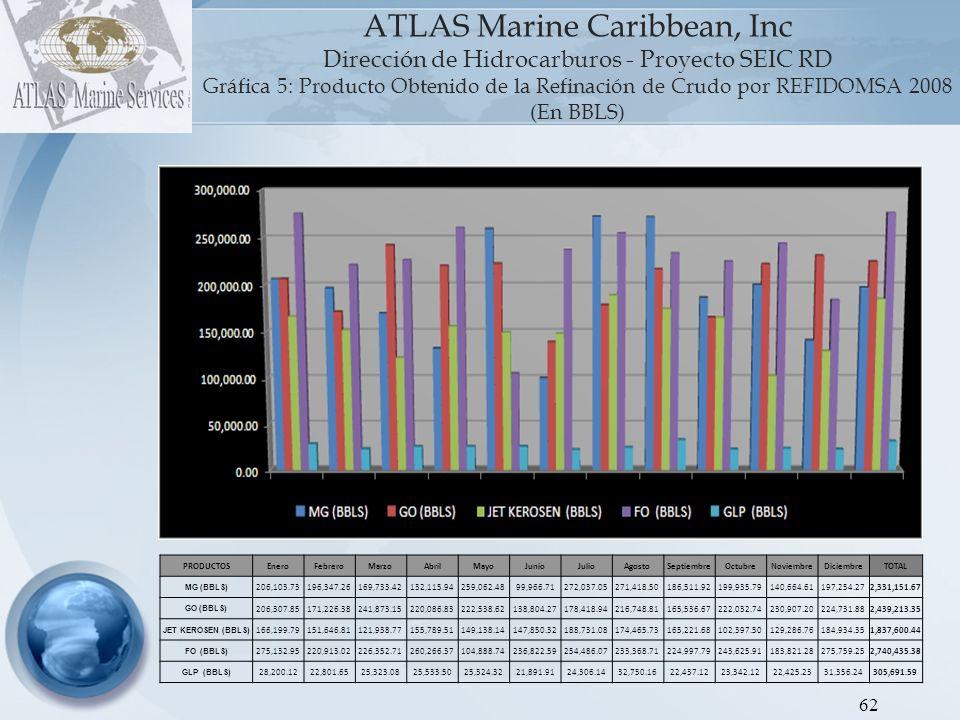 ATLAS Marine Caribbean, Inc Dirección de Hidrocarburos - Proyecto SEIC RD Gráfica 5: Producto Obtenido de la Refinación de Crudo por REFIDOMSA 2008 (En BBLS)