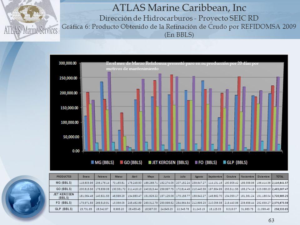 ATLAS Marine Caribbean, Inc Dirección de Hidrocarburos - Proyecto SEIC RD Gráfica 6: Producto Obtenido de la Refinación de Crudo por REFIDOMSA 2009 (En BBLS)