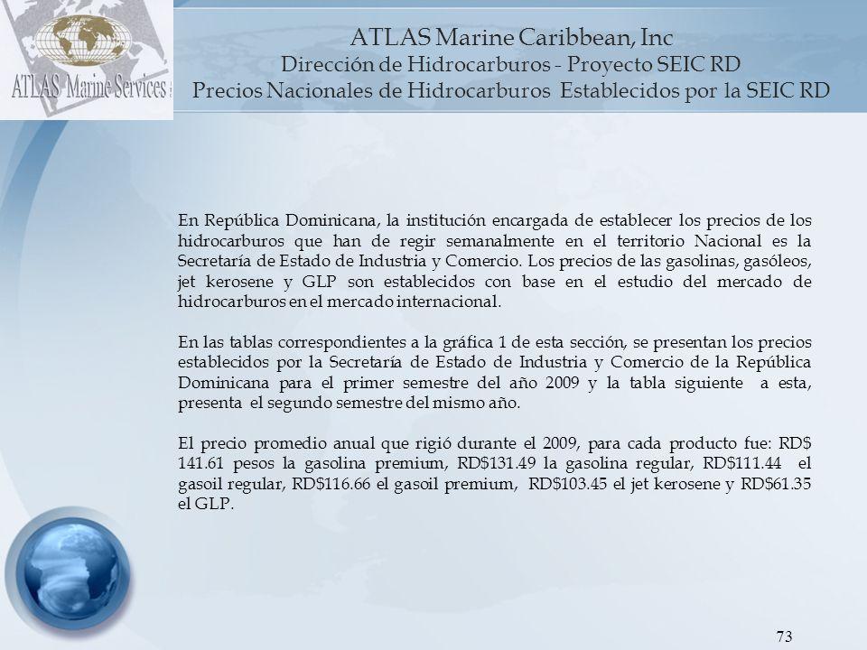 Precios Nacionales de Hidrocarburos Establecidos por la SEIC RD