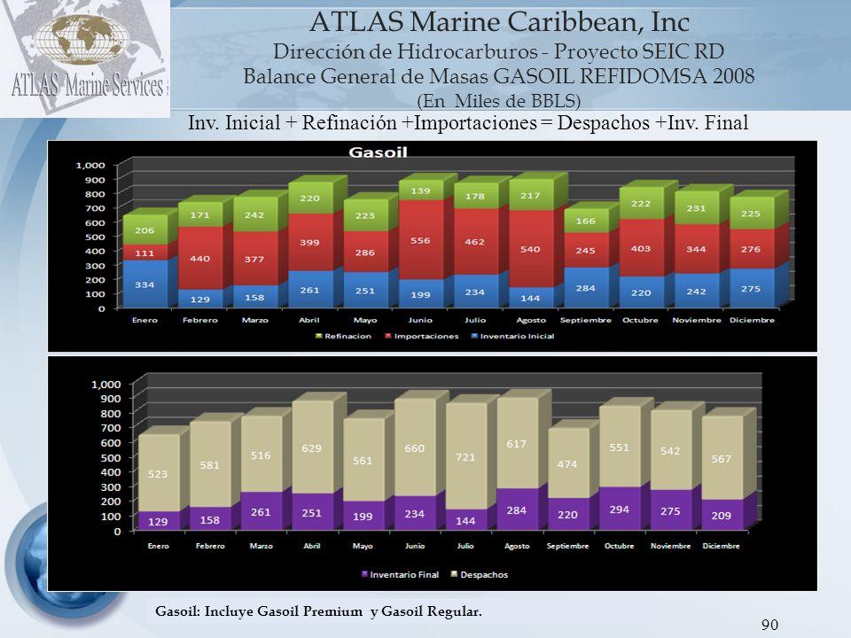 ATLAS Marine Caribbean, Inc Dirección de Hidrocarburos - Proyecto SEIC RD Balance General de Masas GASOIL REFIDOMSA 2008