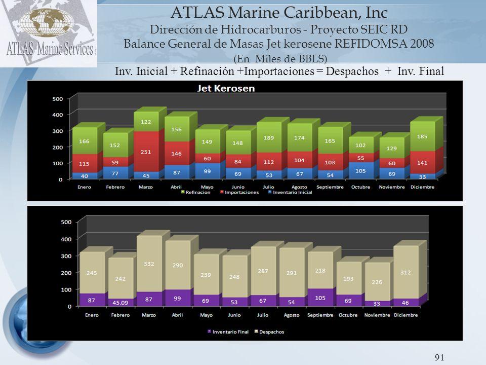 ATLAS Marine Caribbean, Inc Dirección de Hidrocarburos - Proyecto SEIC RD Balance General de Masas Jet kerosene REFIDOMSA 2008