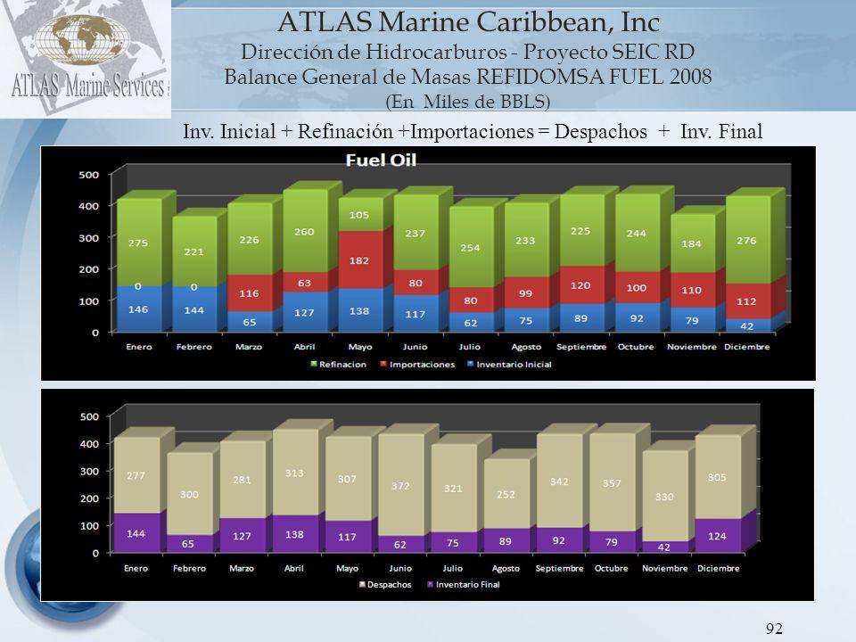 ATLAS Marine Caribbean, Inc Dirección de Hidrocarburos - Proyecto SEIC RD Balance General de Masas REFIDOMSA FUEL 2008