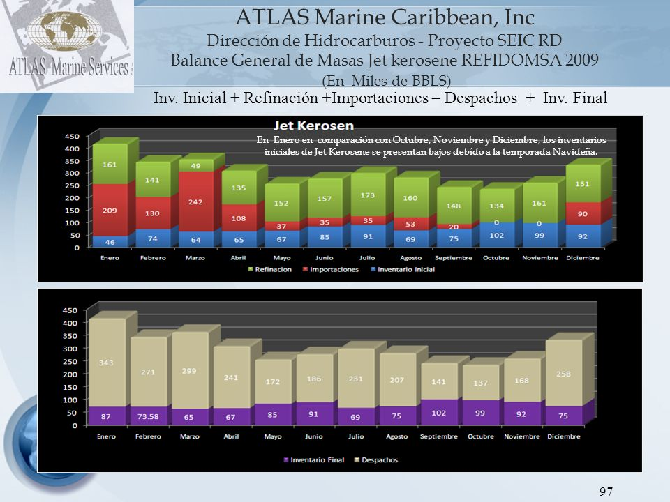 ATLAS Marine Caribbean, Inc Dirección de Hidrocarburos - Proyecto SEIC RD Balance General de Masas Jet kerosene REFIDOMSA 2009