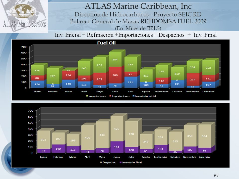ATLAS Marine Caribbean, Inc Dirección de Hidrocarburos - Proyecto SEIC RD Balance General de Masas REFIDOMSA FUEL 2009