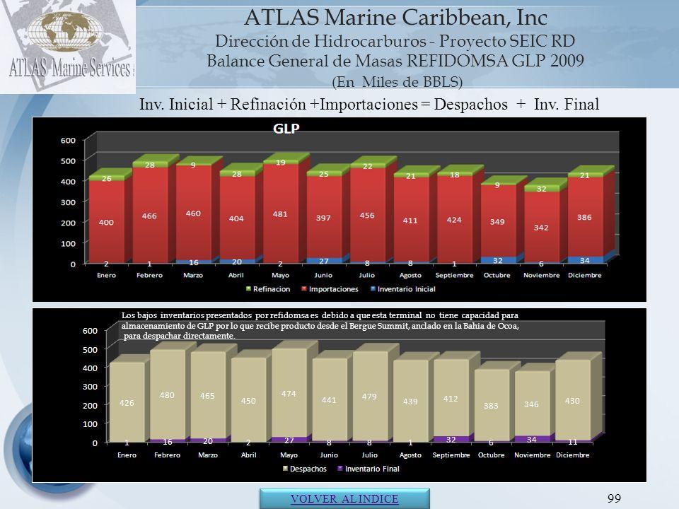 ATLAS Marine Caribbean, Inc Dirección de Hidrocarburos - Proyecto SEIC RD Balance General de Masas REFIDOMSA GLP 2009