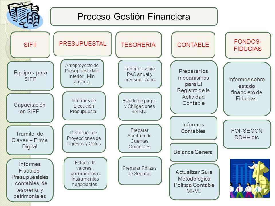Proceso Gestión Financiera
