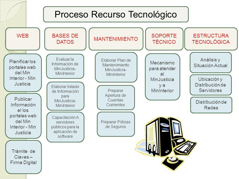 Proceso Recurso Tecnológico