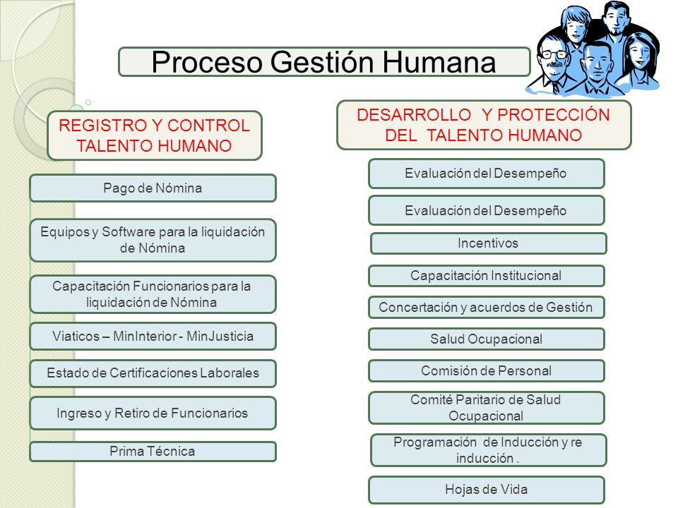 Proceso Gestión Humana