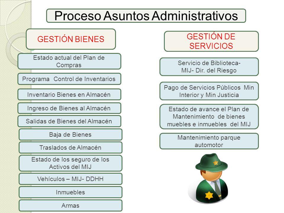 Proceso Asuntos Administrativos