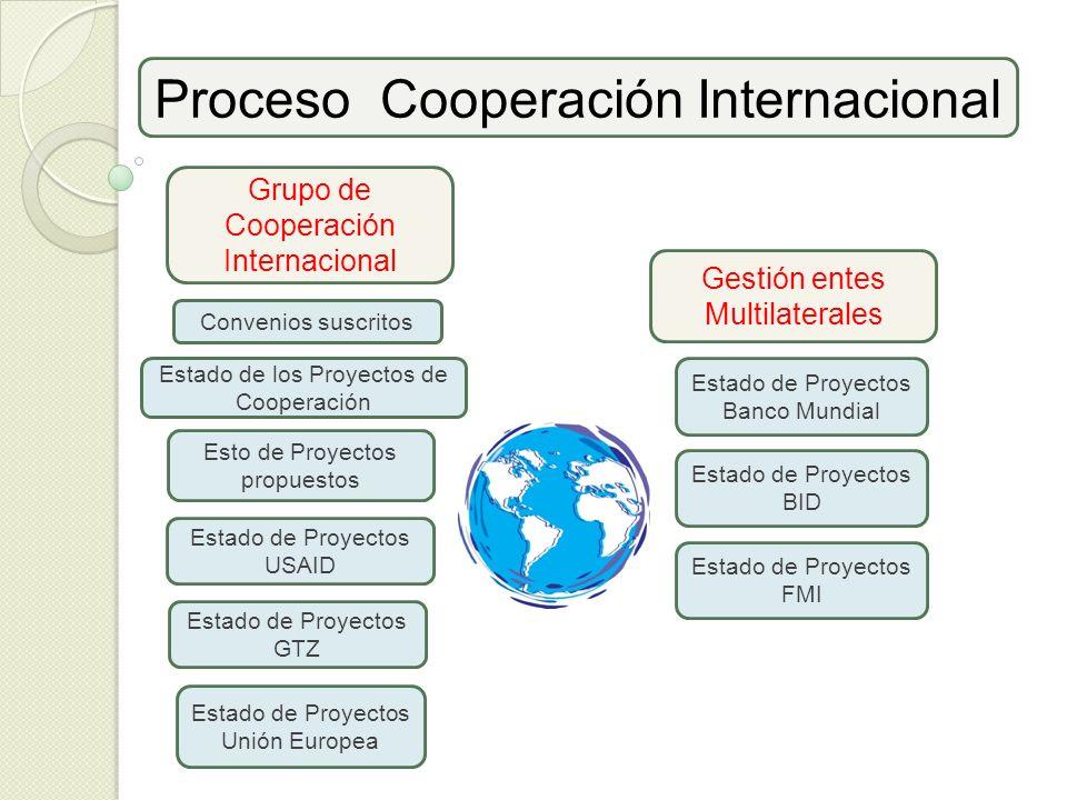 Proceso Cooperación Internacional