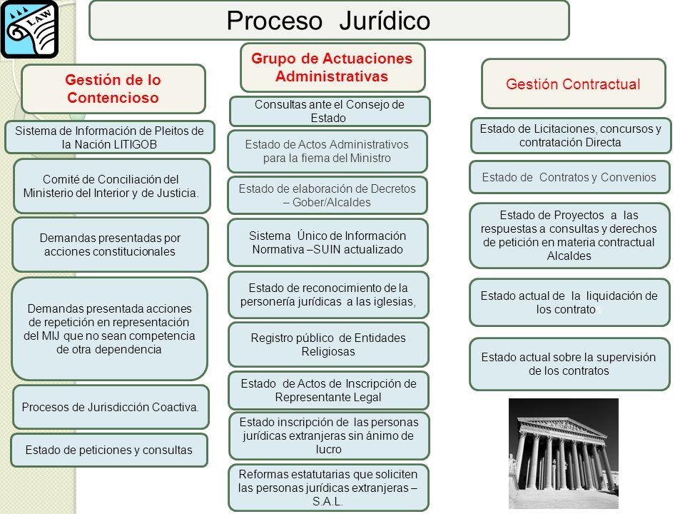 Grupo de Actuaciones Administrativas Gestión de lo Contencioso