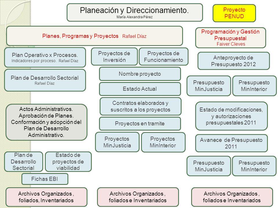 Planeación y Direccionamiento.