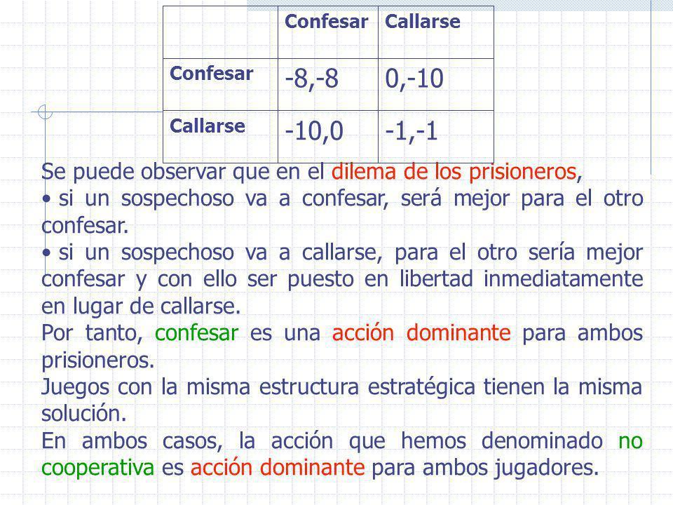 -1,-1 -10,0. Callarse. 0,-10. -8,-8. Confesar. Se puede observar que en el dilema de los prisioneros,